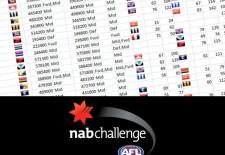 NAB Challenge 2014 Scores